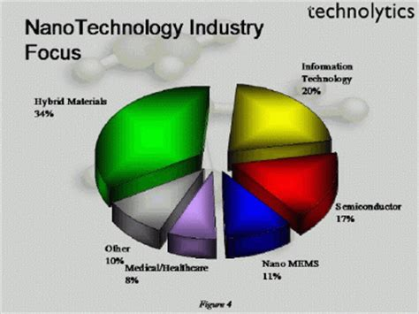Nanotechnology - Health Effects and Workplace Assessments