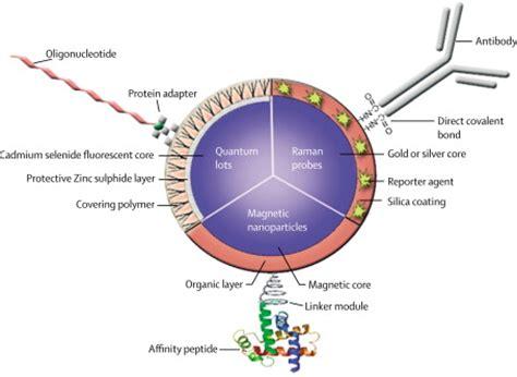 5 of the latest advancements in nanotechnology - Memeburn
